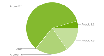 android usage (8/2010)